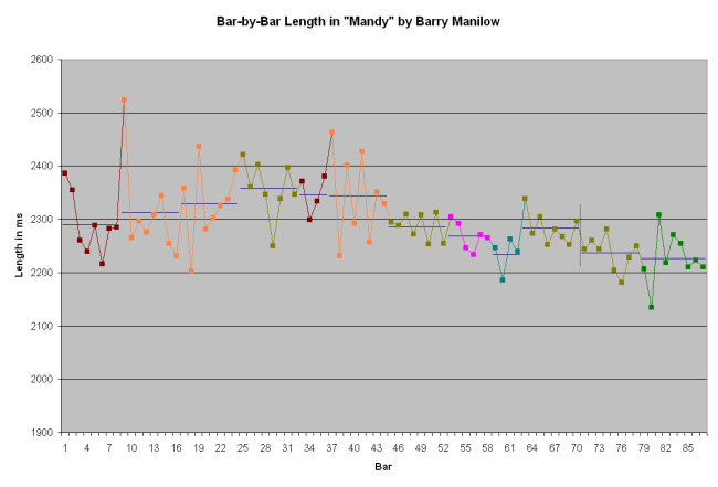 Mandy, Bar-by-Bar Graph